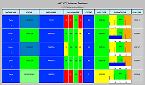 Advanced HTTP eNET Machine Monitoring Dashboards